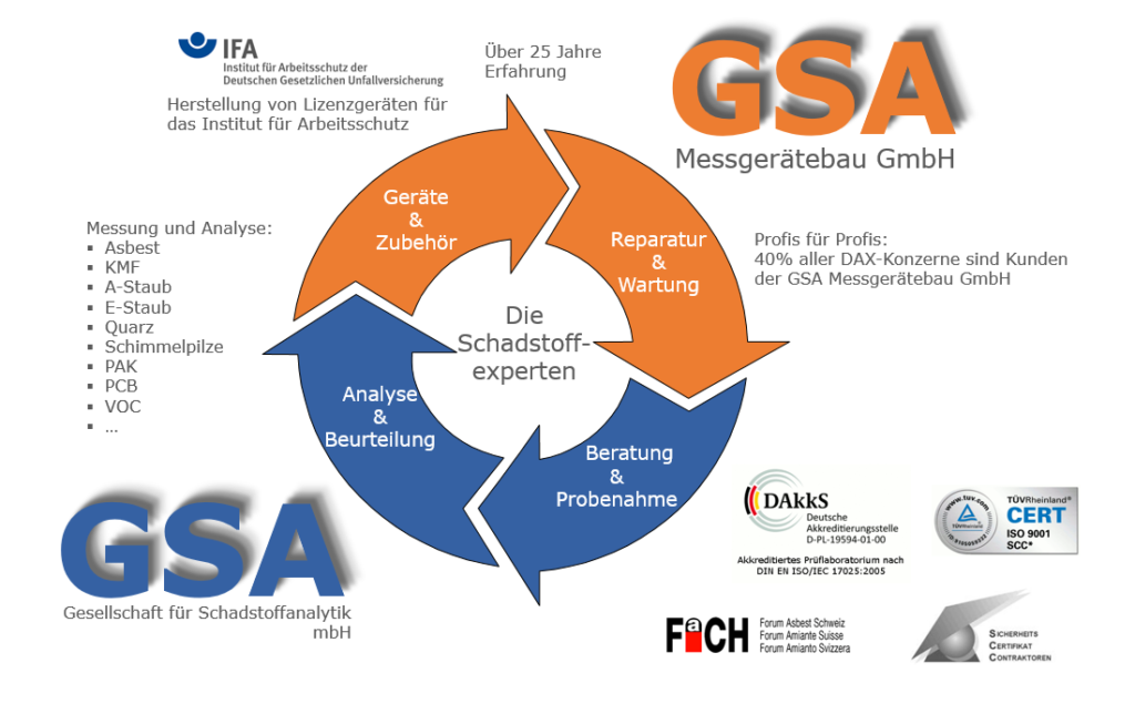GSA Ratingen und Partner