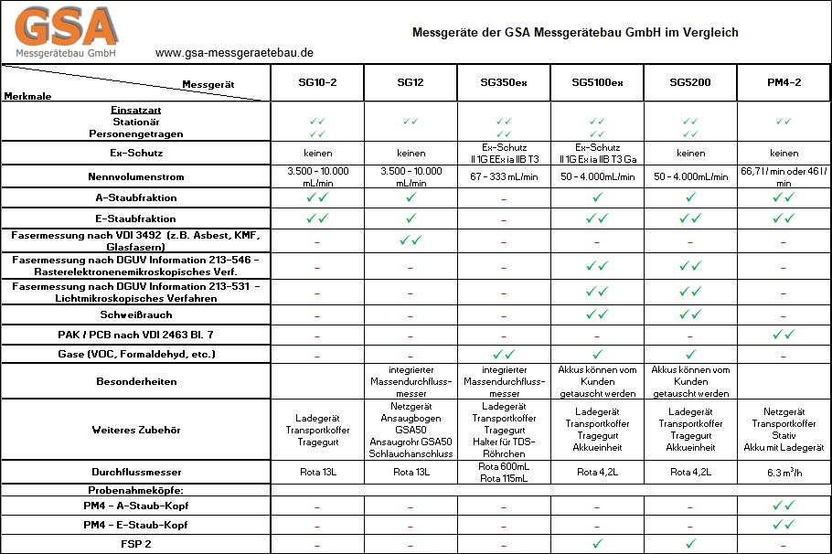 Messgeräte der GSA Messegerätebau GmbH im Vergleich